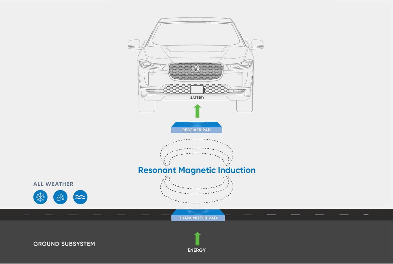Схема беспроводной зарядки электрических такси Jaguar I-Pace