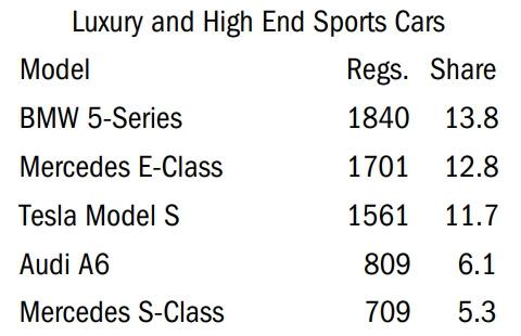 Продажи Tesla Model S в Калифорнии за I квартал 2020 г.