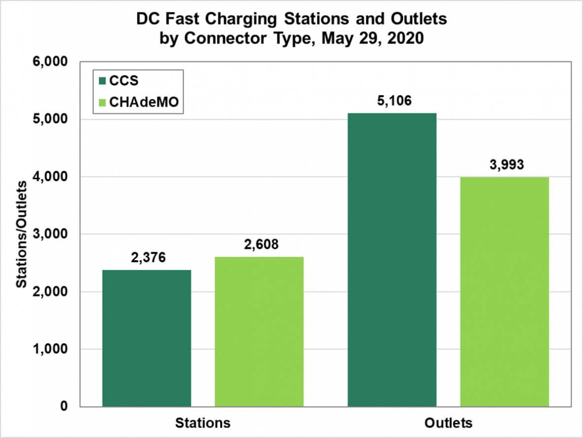 Станции и штекеры для быстрой зарядки электромобилей с разъемами CCS и CHAdeMO в США