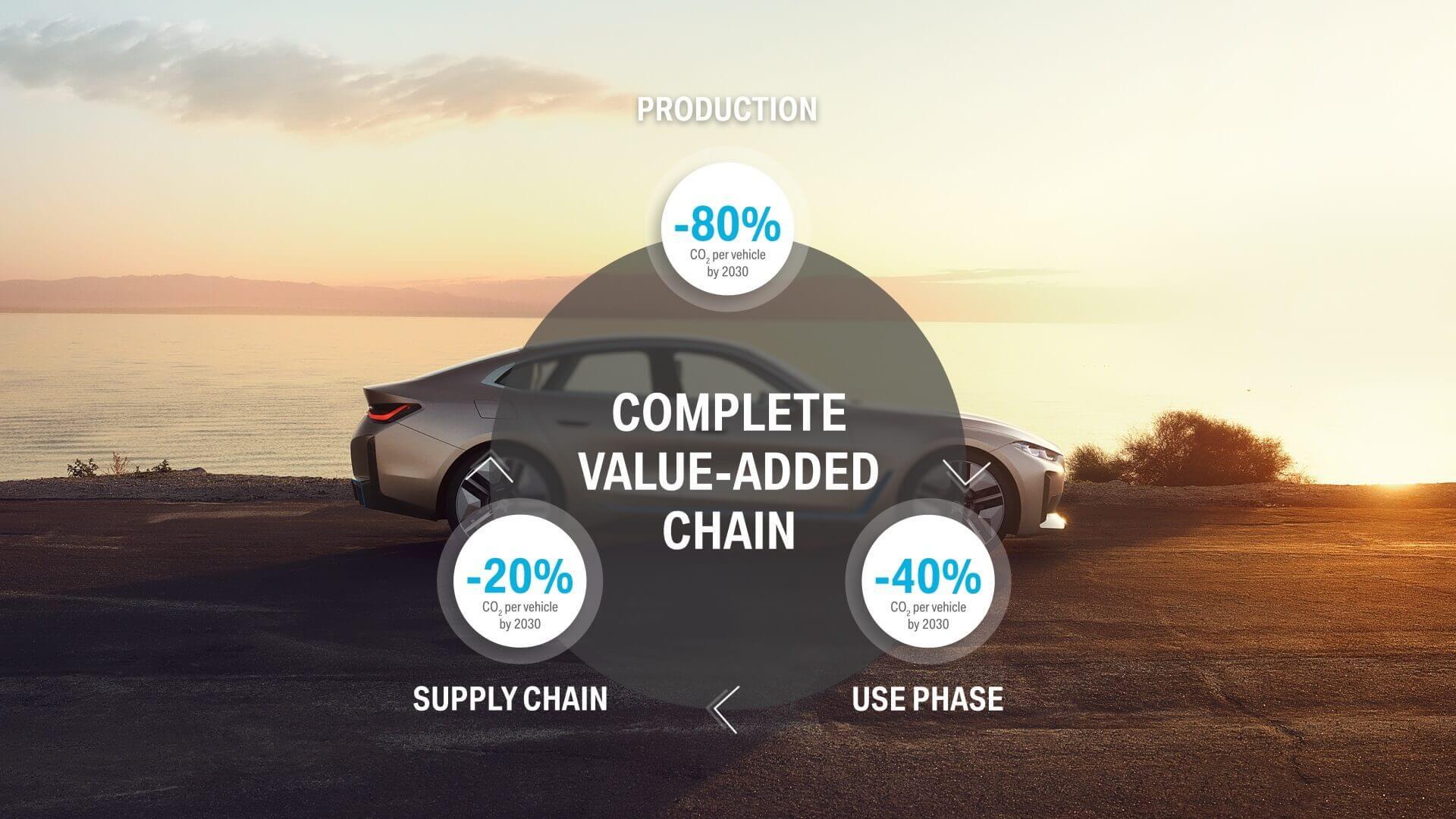 Цели устойчивого развития BMW Group