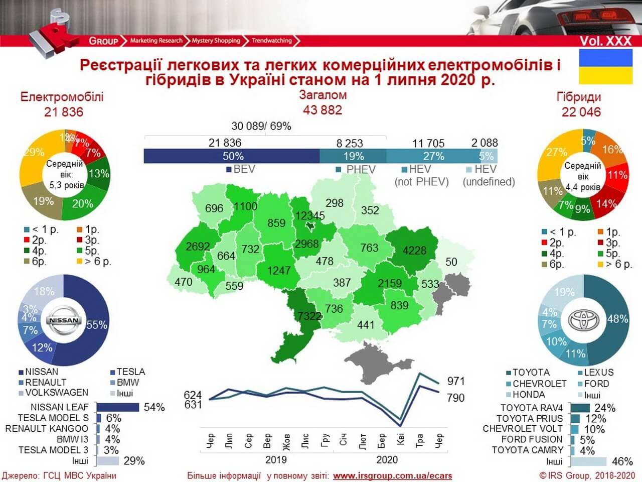 Количество зарегистрированных электрических и гибридных автомобилей в Украине на 01.07.2020 года