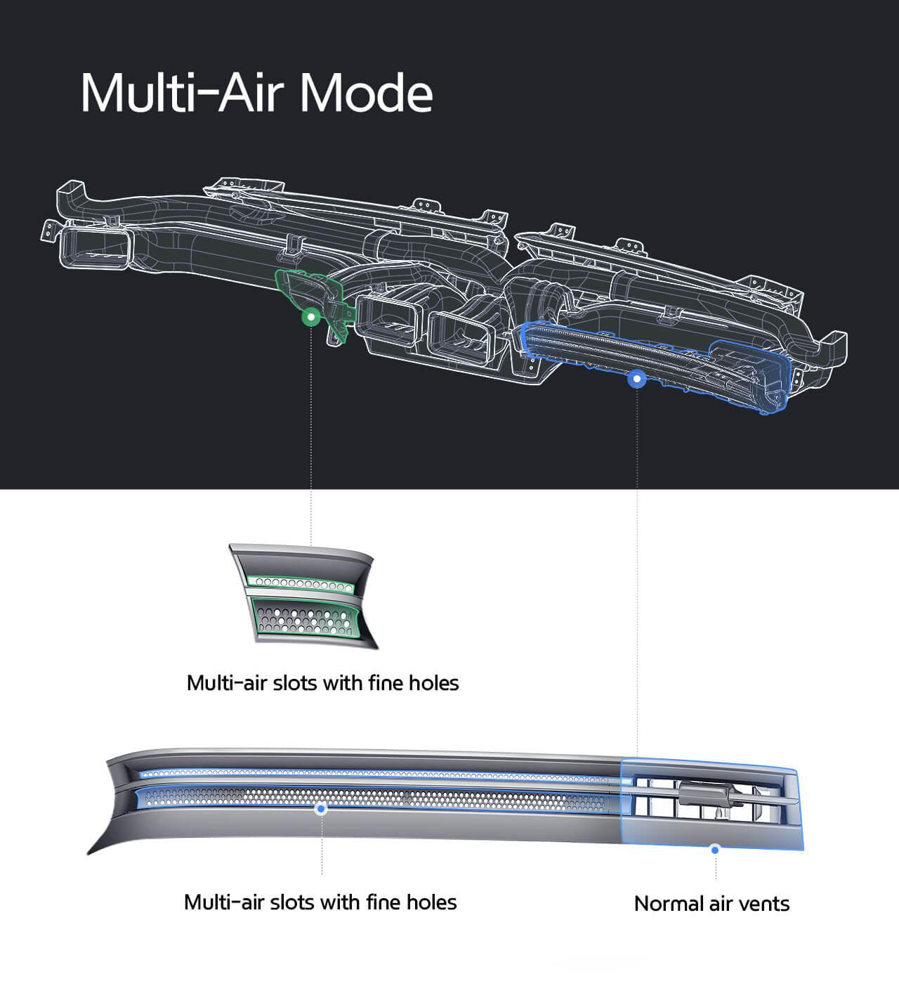 Multi-Air Mode рассеивает поток воздуха, уменьшая прямой контакт с ним