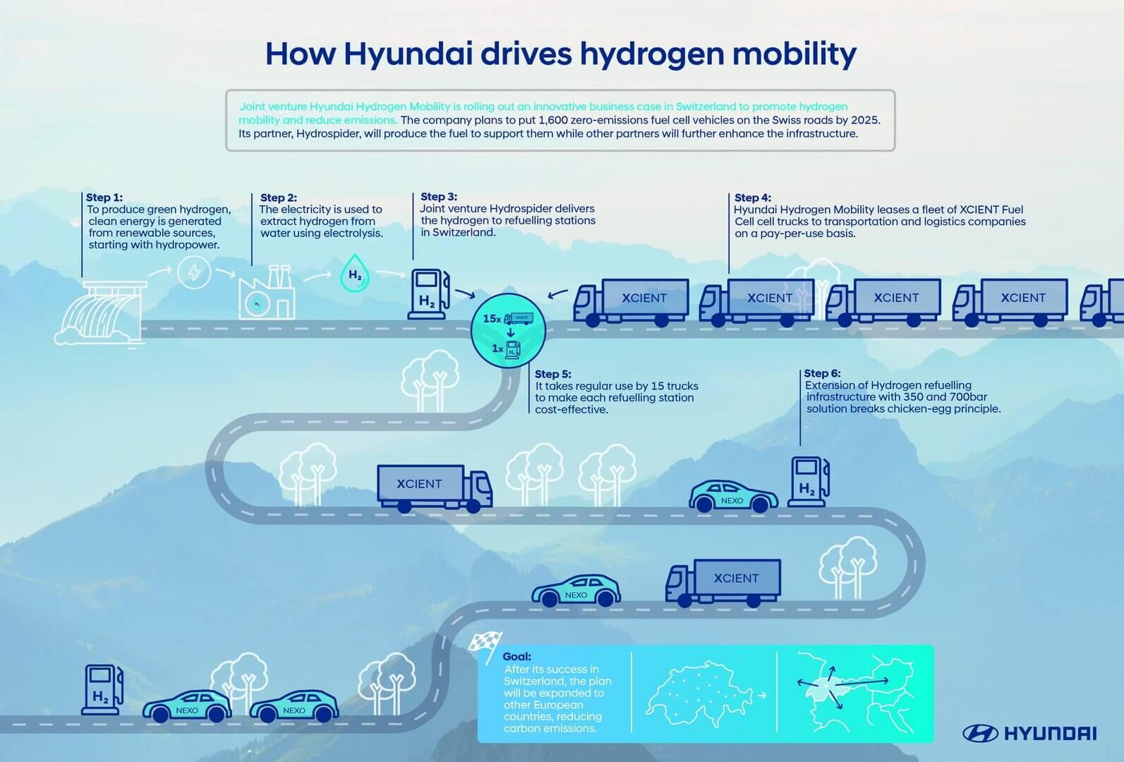 Экономическое обоснование водородной инфраструктуры
