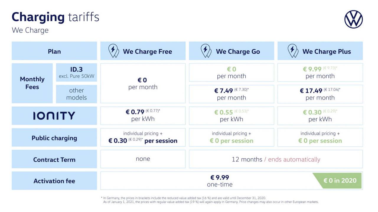 Цены на услуги сервиса Volkswagen We Charge в Европе