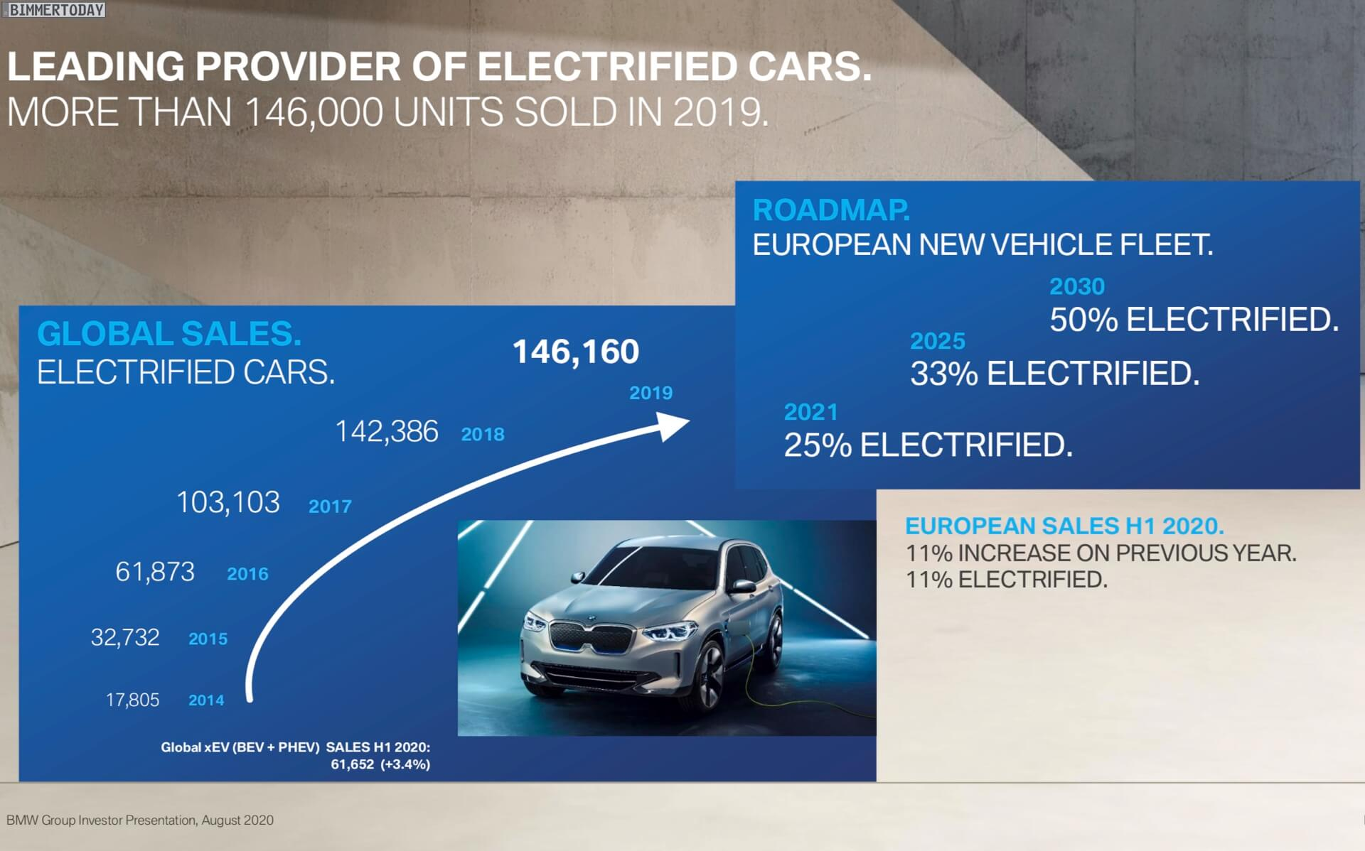 Планы по продажам электрифицированных автомобилей BMW к 2030 году