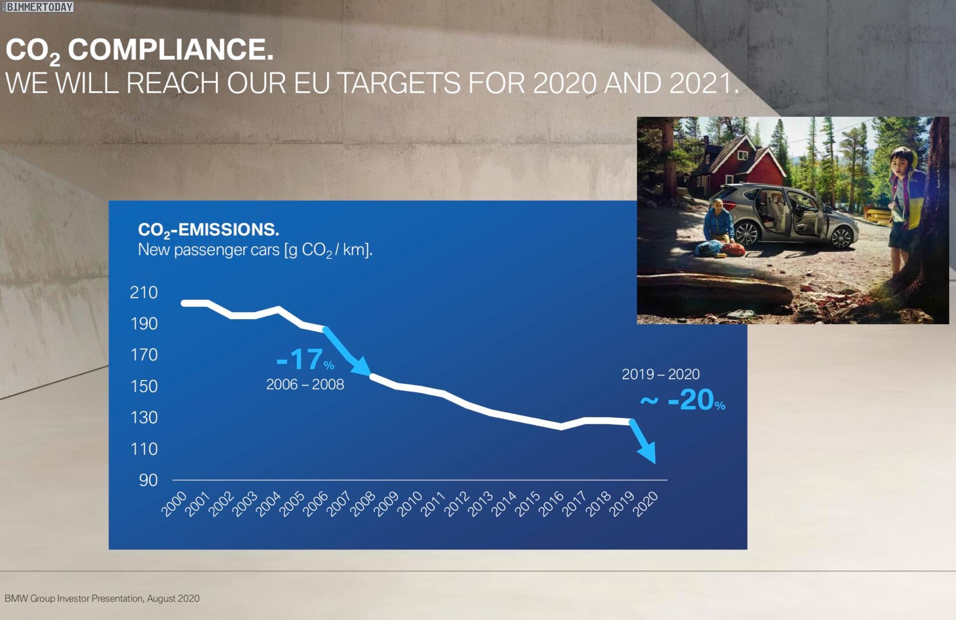 План по снижению выбросов углекислого газа BMW Group