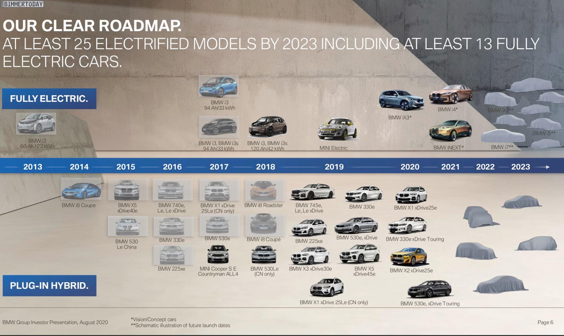 Дорожная карта электрифицированных автомобилей BMW к 2023 году
