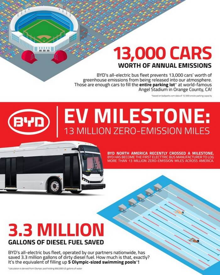 Электробусы BYD суммарно проехали 21 млн км дорогами США