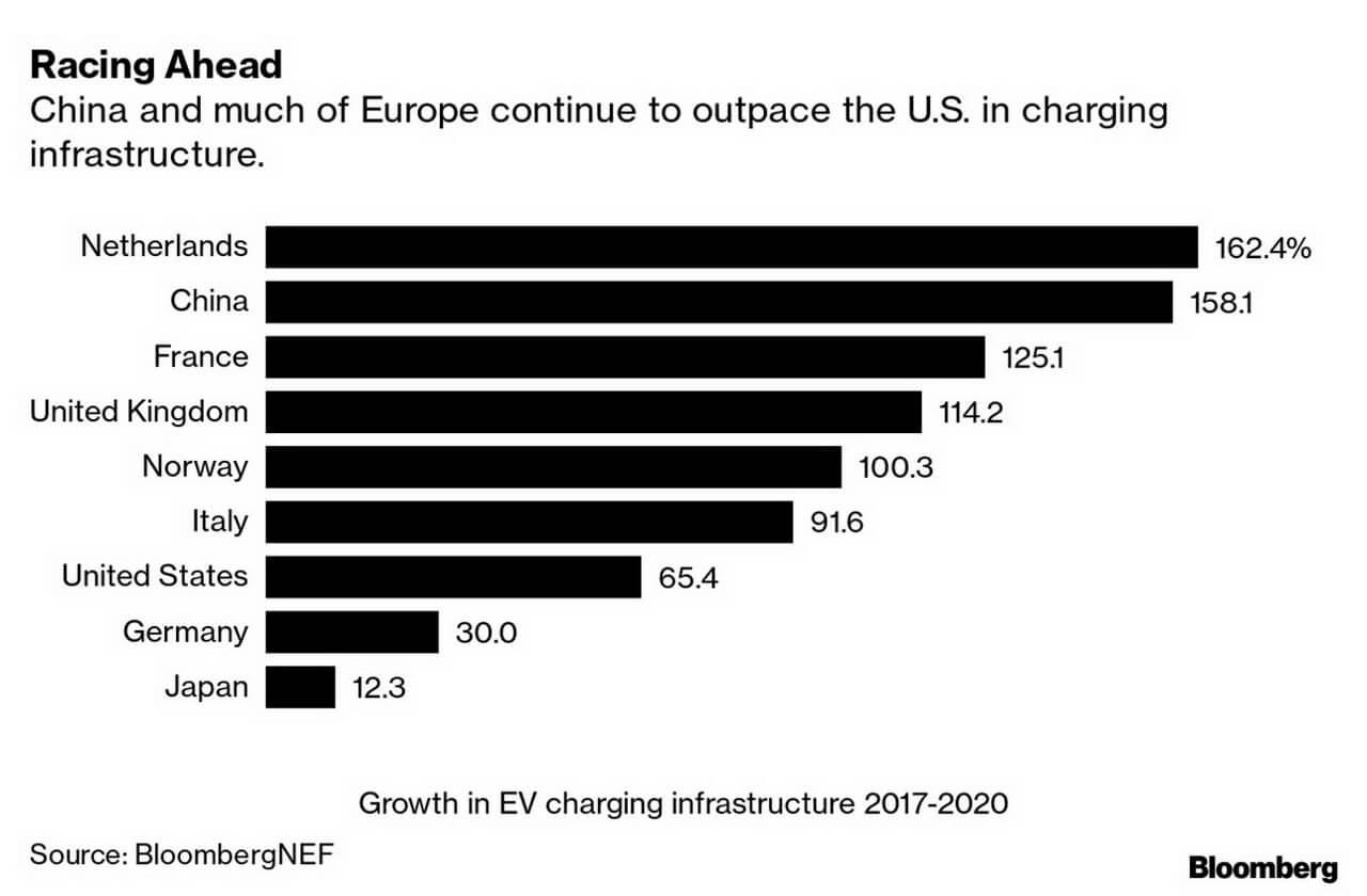 В Нидерландах самая быстрорастущая сеть зарядки электромобилей в мире