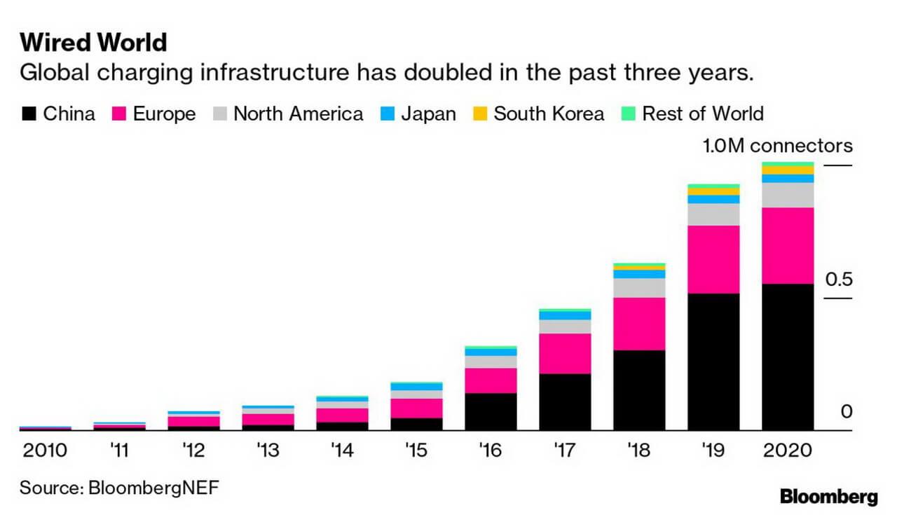 Количество зарядных станций для электромобилей в мире превысило 1 миллион