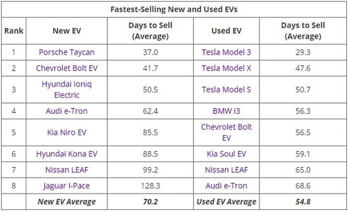 Самые продаваемые новые и подержанные электромобили в США с марта по июнь 2020 года