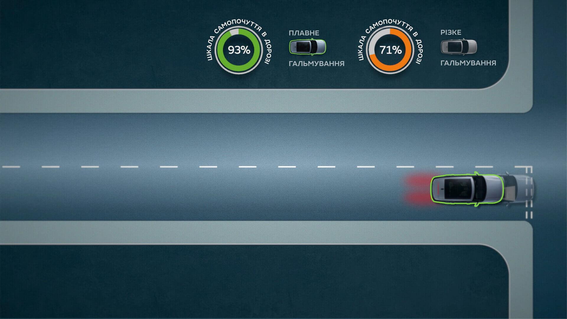 Интеллектуальное программное обеспечение Jaguar Land Rover регулирует ускорение, торможение и положение в полосе движения