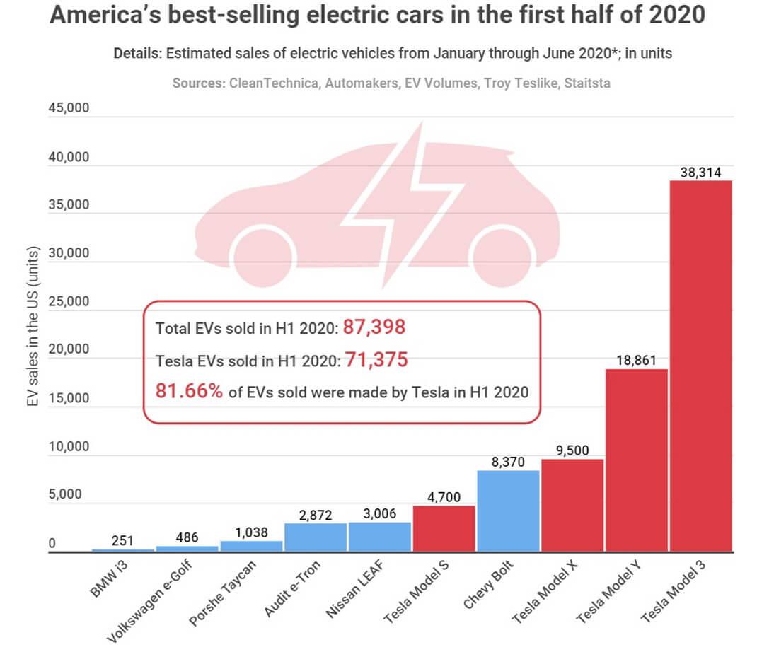 Самые продаваемые модели электромобилей в США за первое полугодие 2020 года