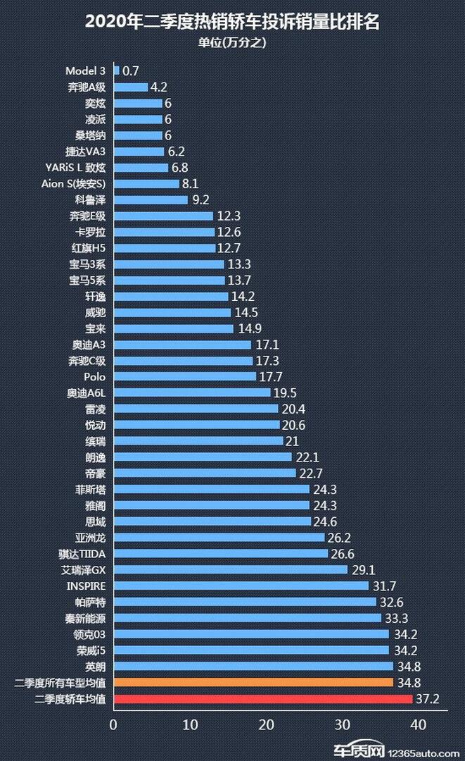 Рейтинг качества автомобилей 2020 года по версии китайского издания 12365Auto
