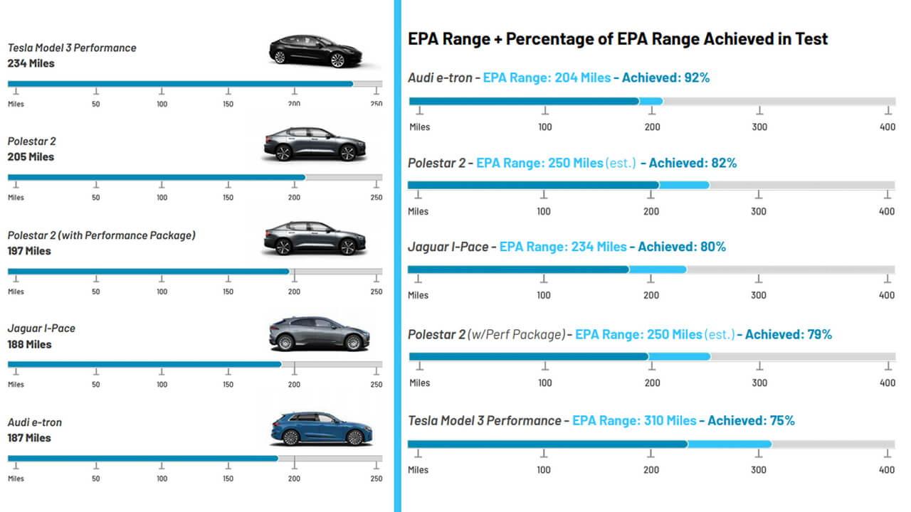 Результаты теста энергоэффективности и запаса хода тестируемых электромобилей