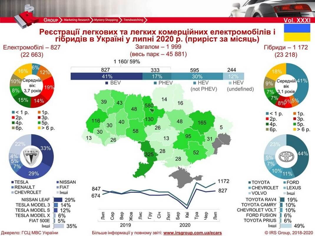 Количество зарегистрированных электрических и гибридных автомобилей в Украине на 01.08.2020 года