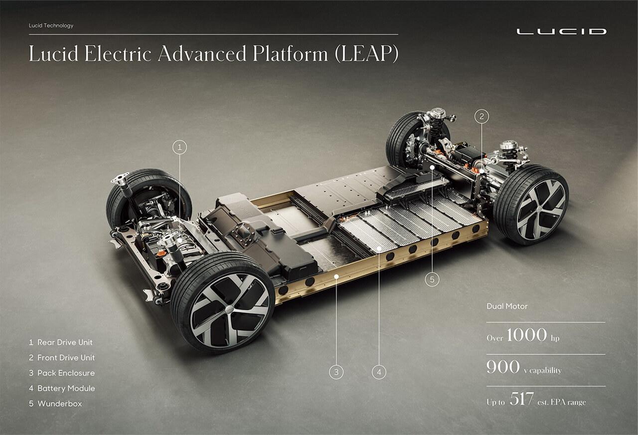 Платформа для скейтборда LEAP (Lucid Electric Advanced Platform) объединяющая в себе компактные двигатели в сочетании со встроенной трансмиссией и дифференциалом, а также высоковольтным инвертором MOSFET