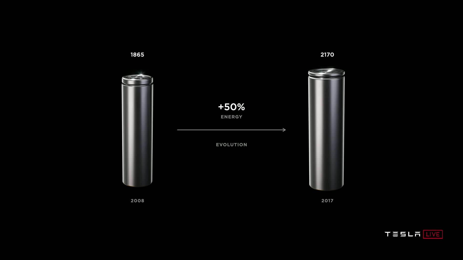 Tesla ранее перешла с форм-фактора ячеек 1865 на 2170