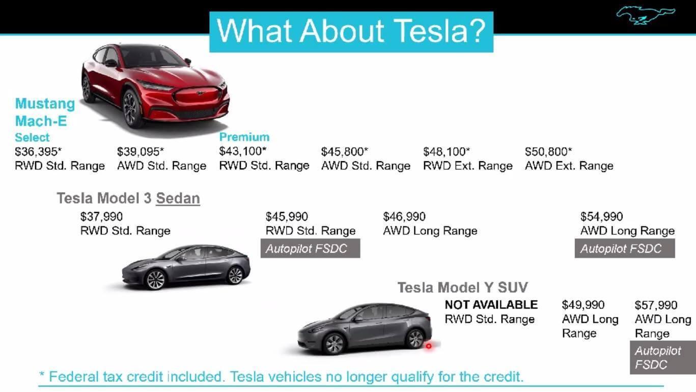 Ford учит дилеров сравнивать Mustang Mach-E с Tesla Model Y/Model 3
