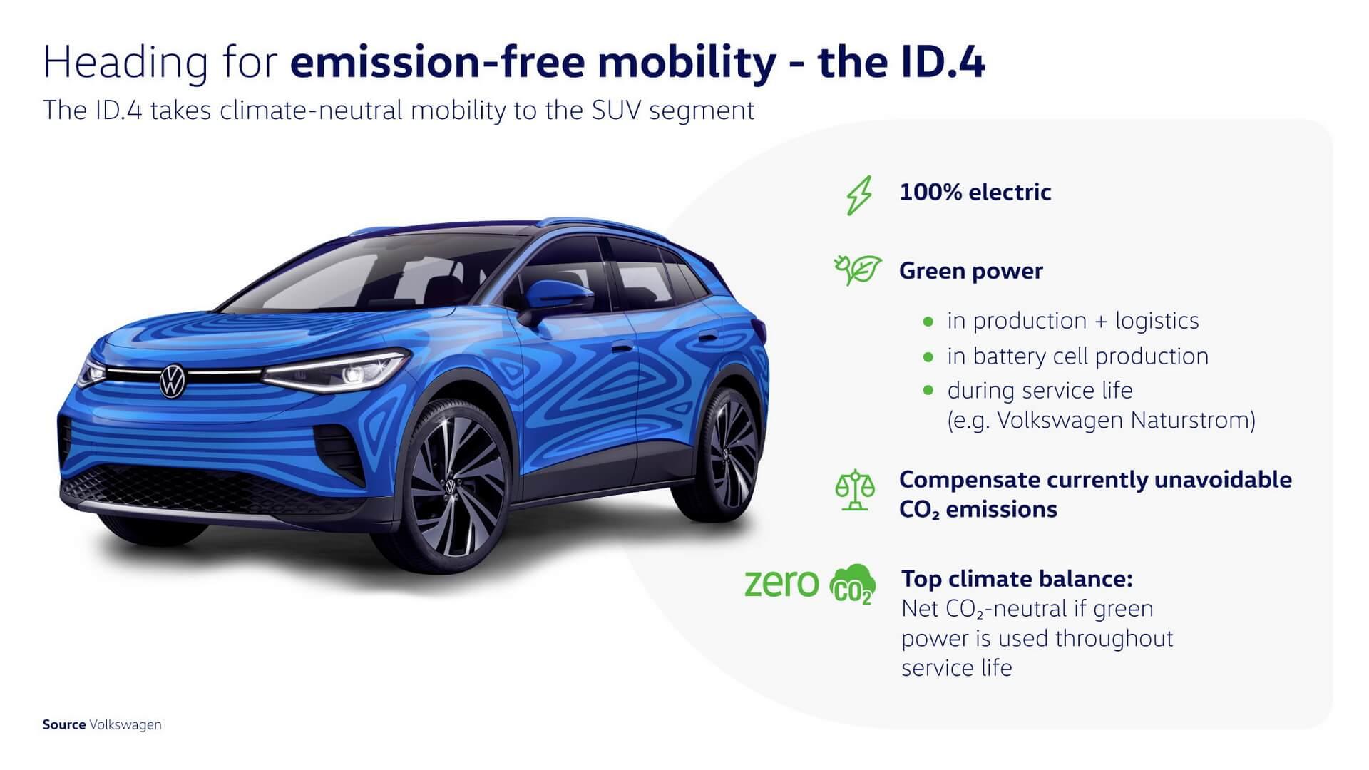ID.4 знаменует начало глобального развертывания платформы MEB, которая специально адаптирована к требованиям электромобилей