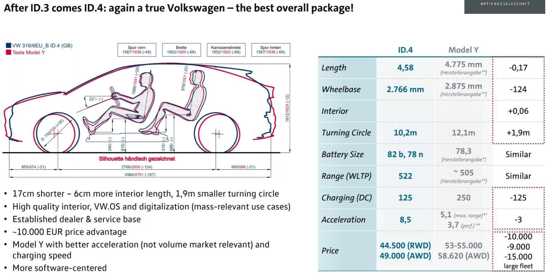 Volkswagen выделяет преимущества ID.4в сравнении сTesla Model Y