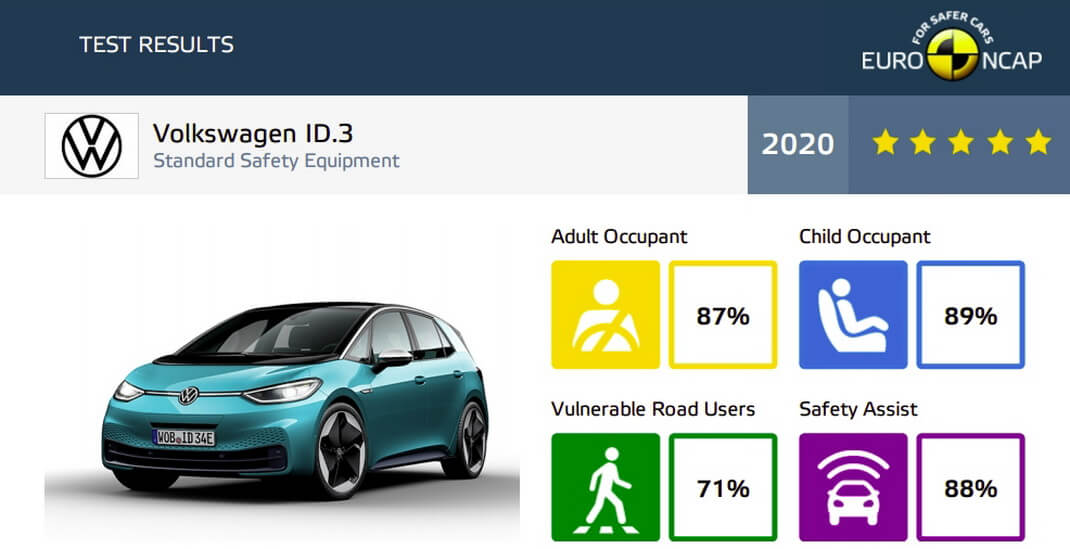 VW ID.3 в краш-тесте Euro NCAP удостоился высоких оценок