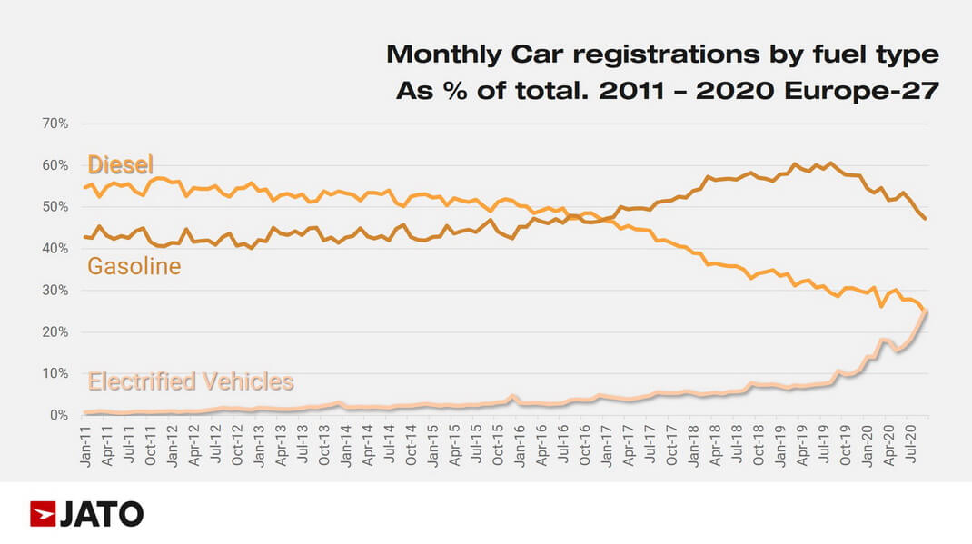 Динамика роста регистраций электрифицированных автомобилей по 27 европейским рынкам с 2011 г. по 2020 г.
