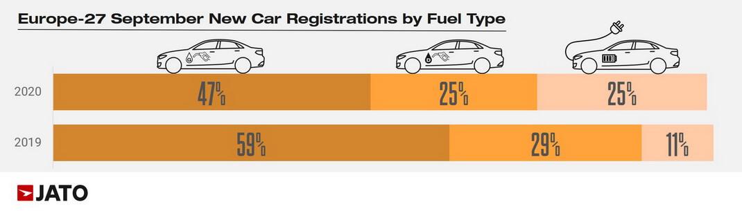 Сравнение по продажам электрифицированных и ДВС-автомобилей с сентябрем 2019 года