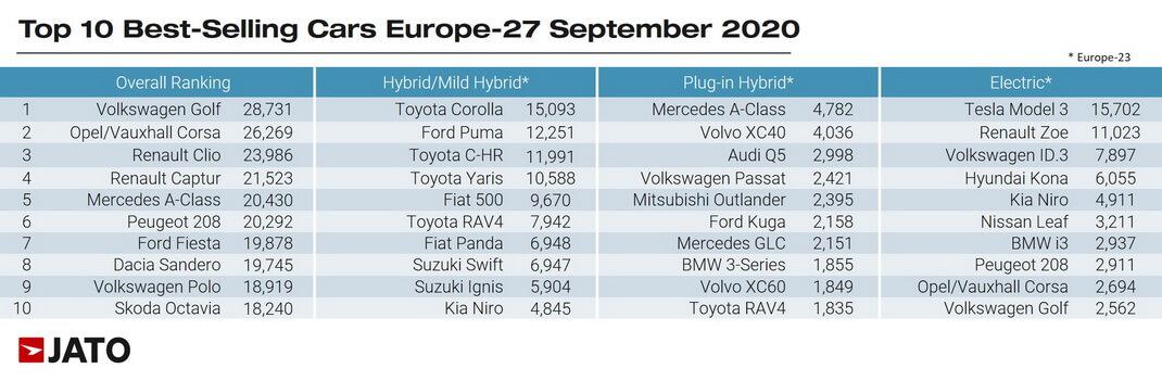 ТОП 10 моделей автомобилей всех типов по количеству регистраций в сентябре 2020 года в Европе
