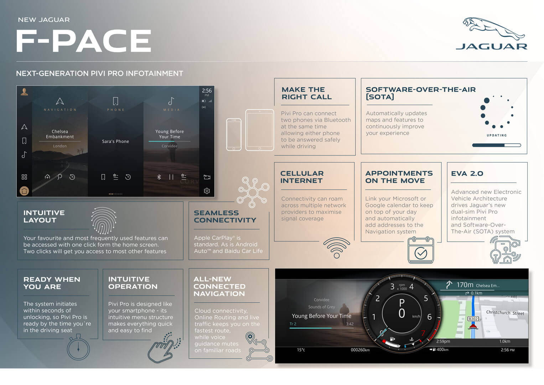 Технологии и функции Jaguar F-PACE