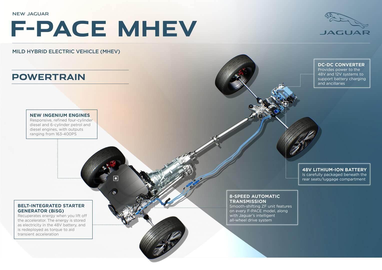 Основные параметры мягкого гибридного приводов Jaguar F-PACE