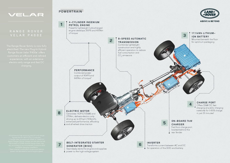 Спецификация Range Rover Velar P400e