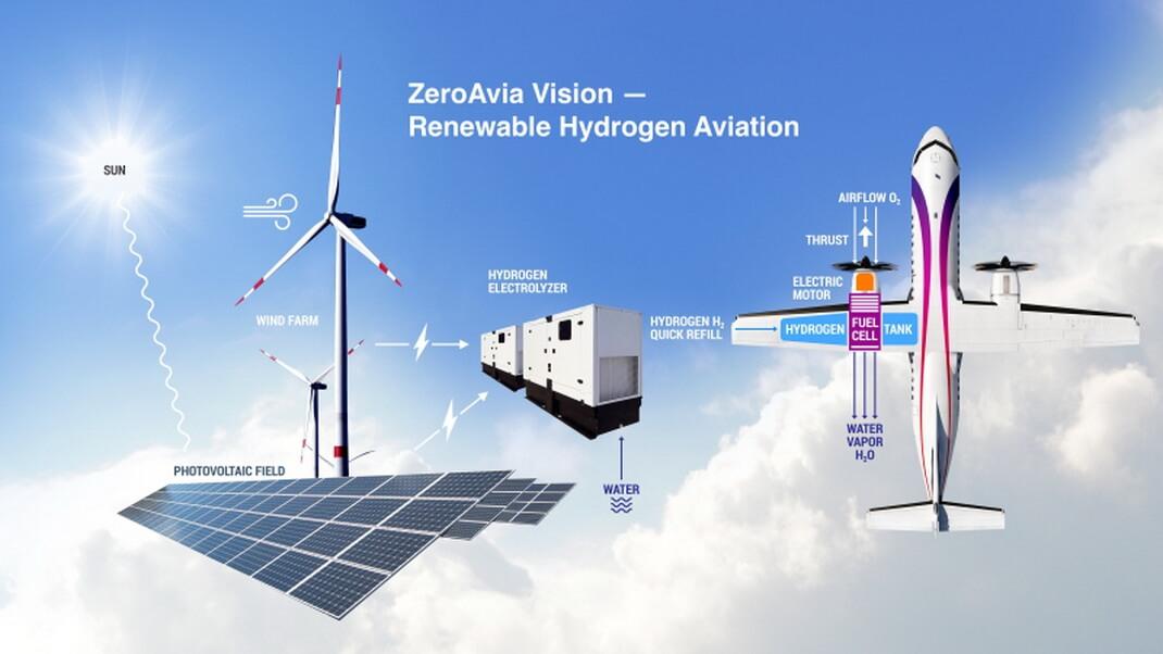 Экосистема заправки самолетов водородом в аэропортах