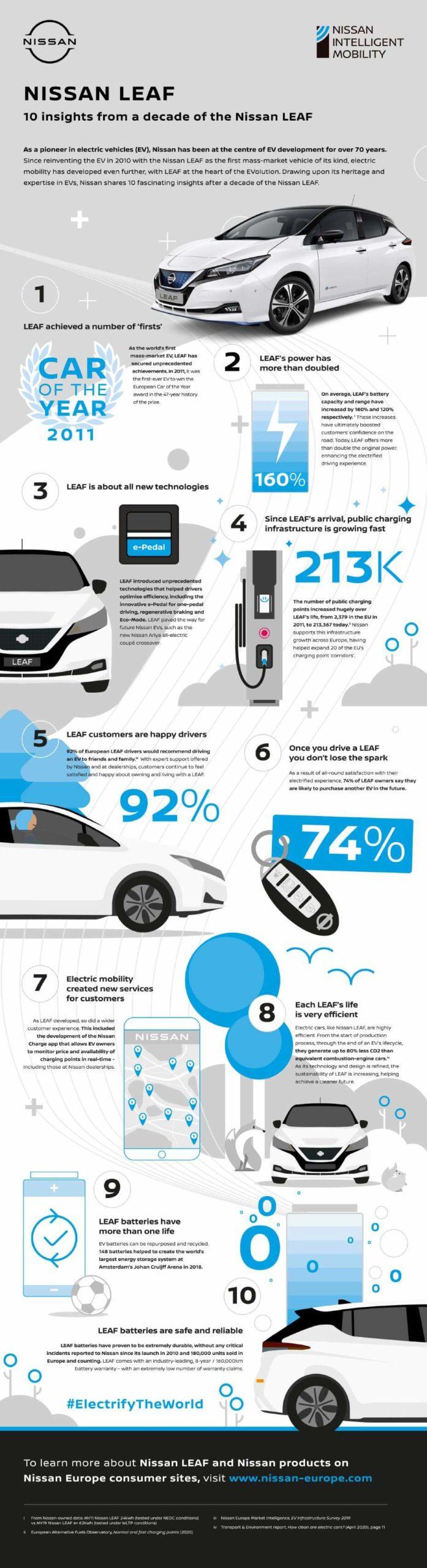 Главные вехи эволюции электромобилей массового сегмента во главе с Nissan LEAF