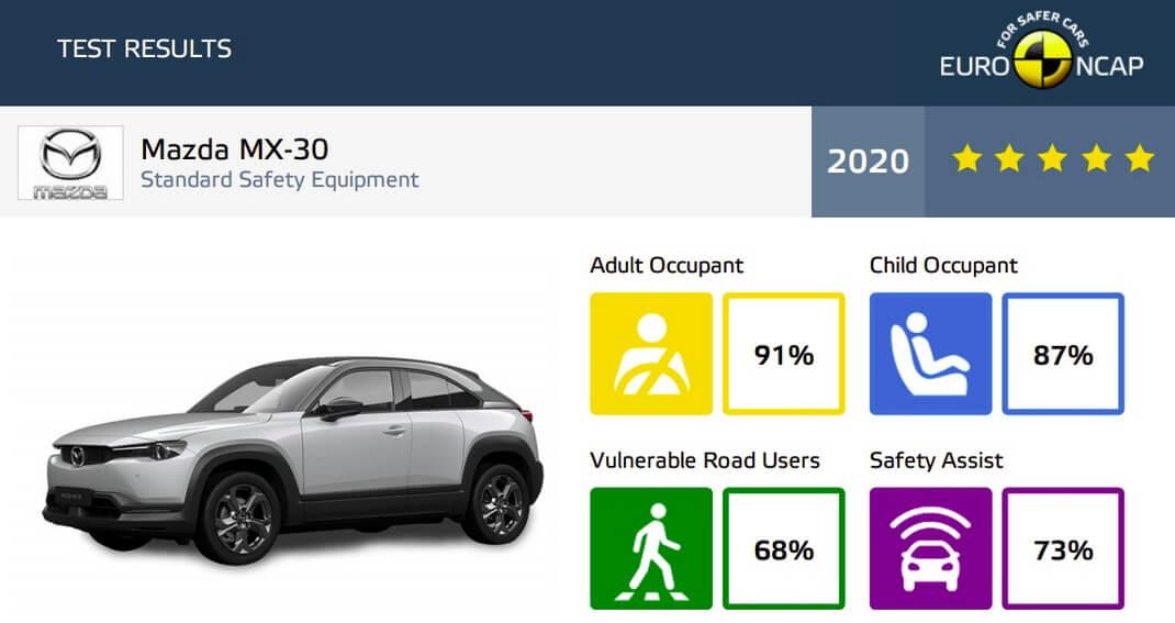 Результаты тестов Euro NCAP электрической Mazda MX-30