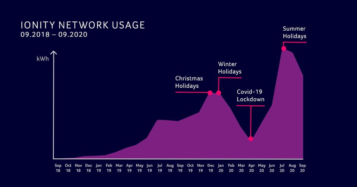 IONITY раскрыла данные использования сети за2года