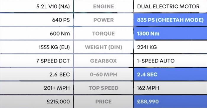 Характеристики Lamborghini Huracan Performante (левая колонка) и Tesla Model S Performance