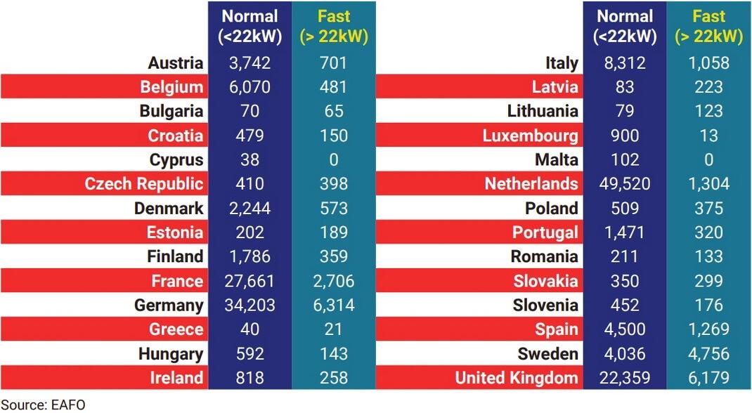Точки нормальной и быстрой зарядки по странам ЕС (данные за 2019 г.)
