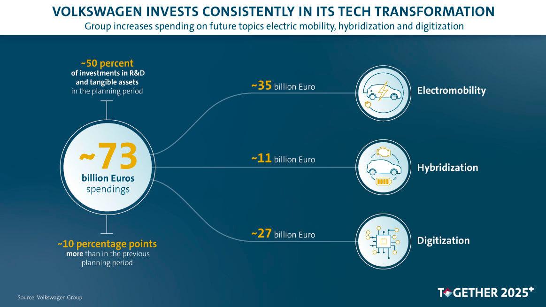 Volkswagen увеличит инвестиции в технологии будущего до €73 млрд