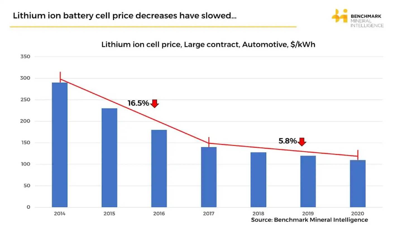Цены на литий-ионные аккумуляторные батареи снизились с $290 за кВт·ч в 2014 году до $110 за кВт·ч в 2020 году