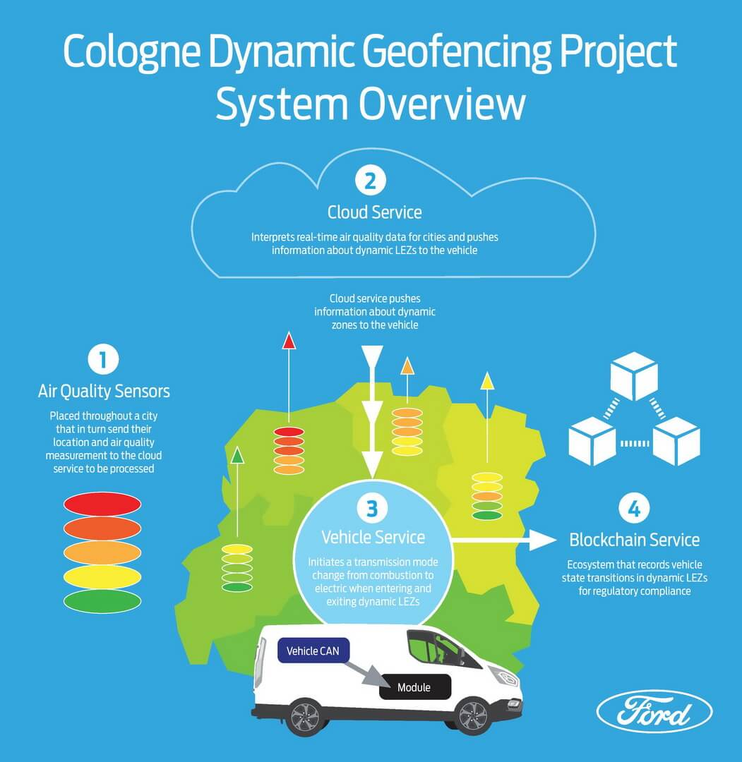 Плагин-гибриды могут стать отличным решением для владельцев коммерческих автомобилей в городах с зонами с низким уровнем выбросов