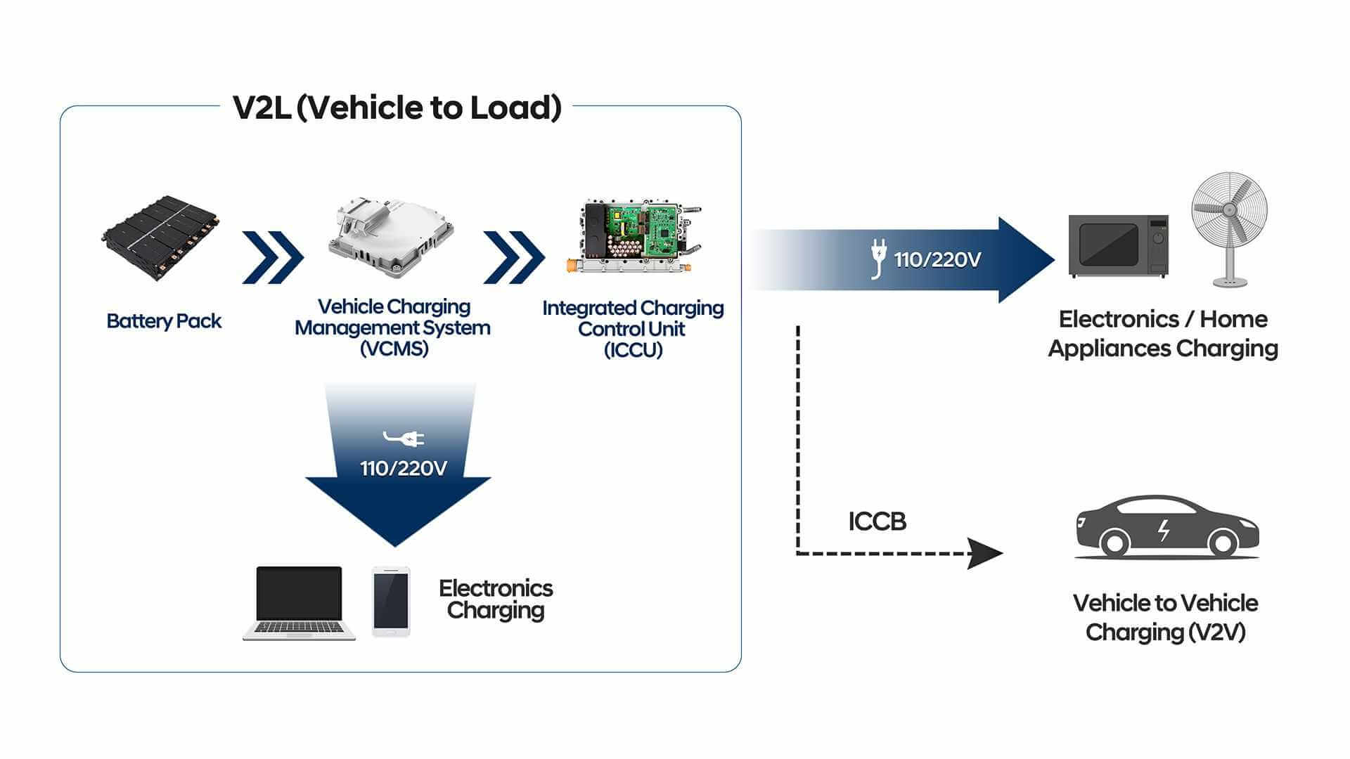 Интегрированная система E-GMP включает первую в мире функцию мульти-зарядки (400 В/800 В) и двунаправленного преобразования энергии
