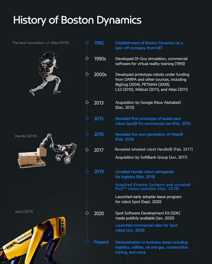 История развития Boston Dynamics