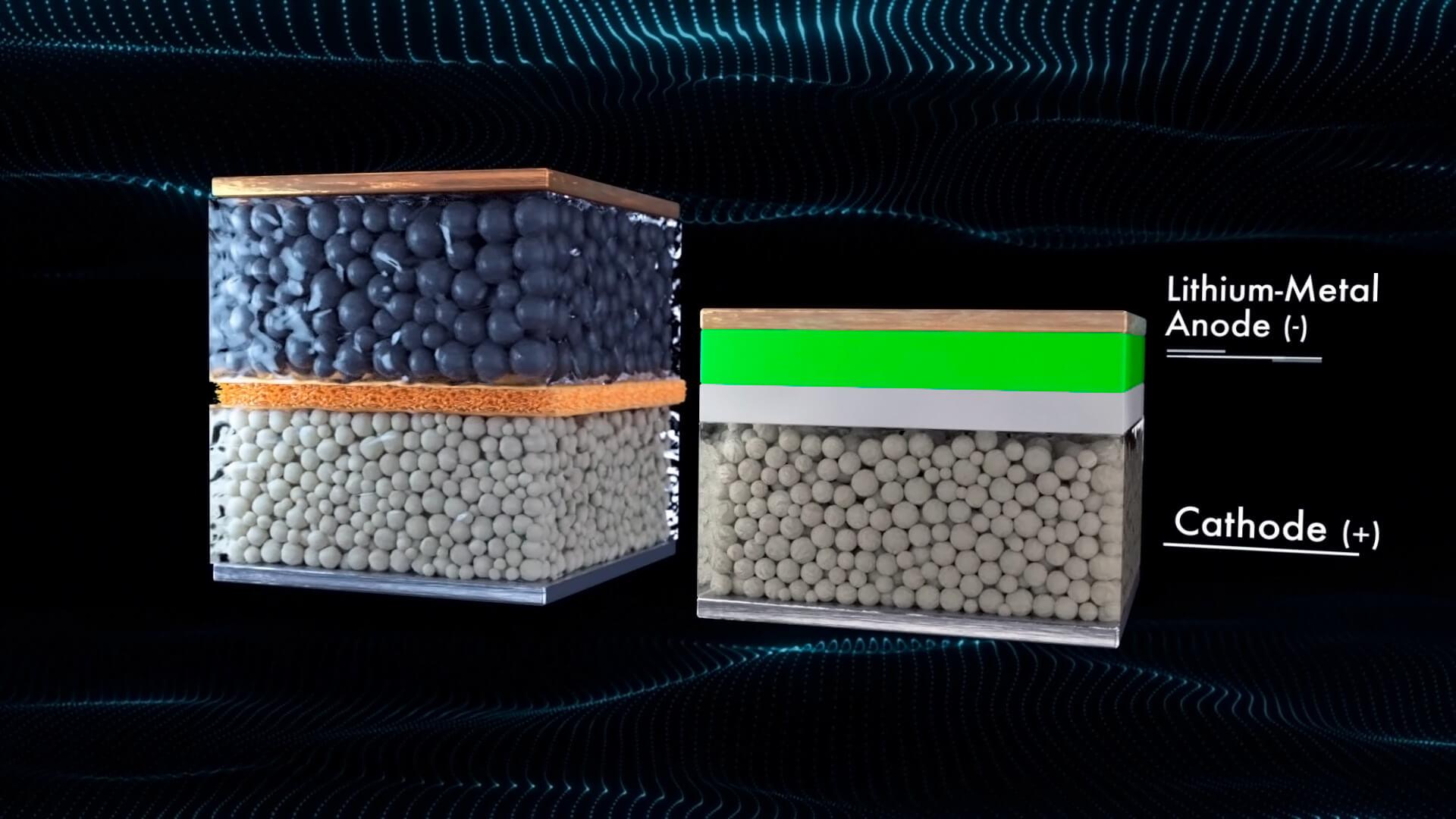 Сравнение твердотельной литий-металлической батареи QuantumScape и литий-ионной (слева)