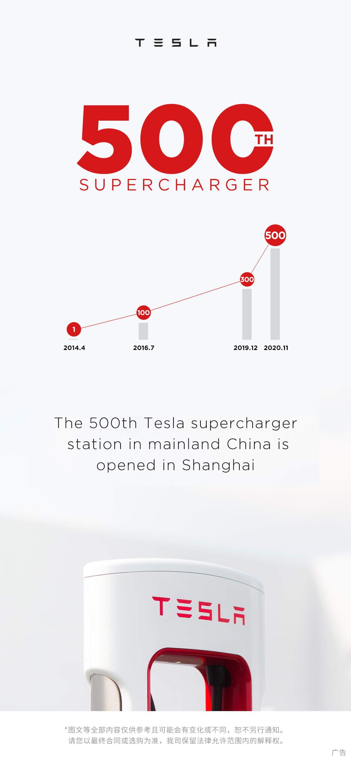 Рост сети Tesla Supercharger вКитае