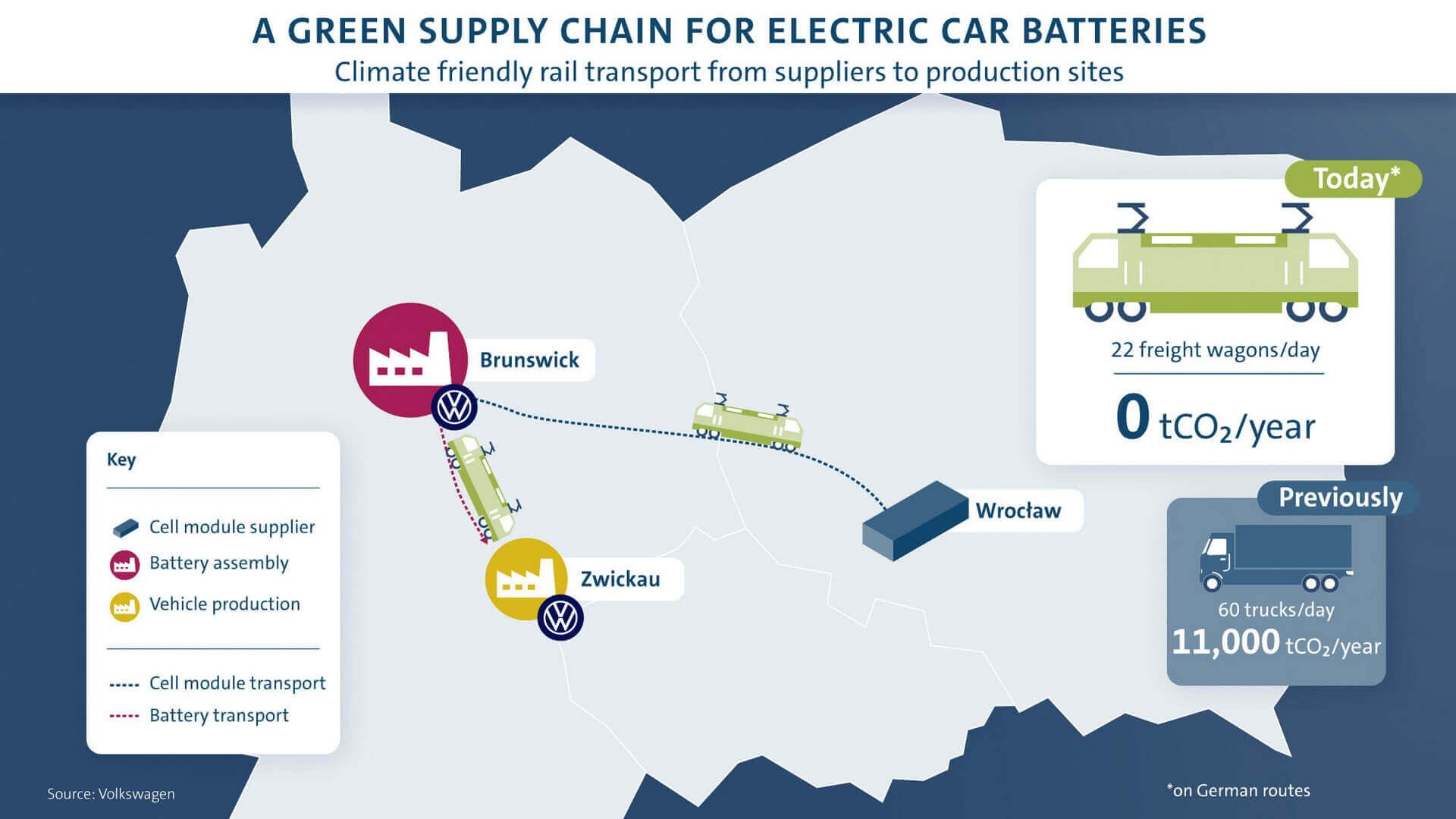 VW внедряет экологически чистую логистику для аккумуляторов ID.3 иID.4
