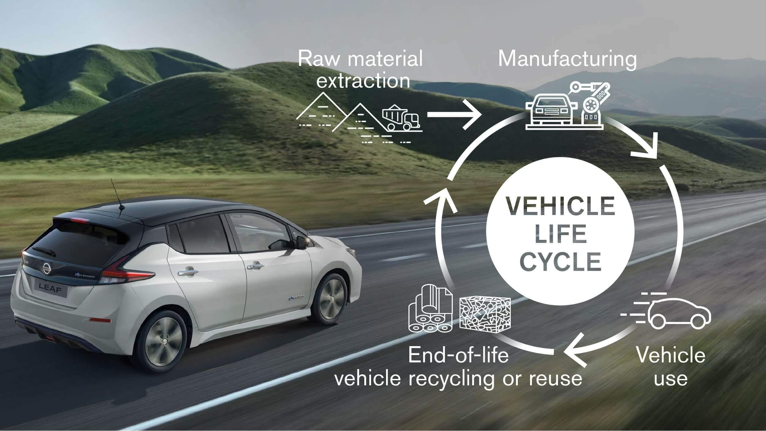 Nissan внедрит инновации в области электрификации и технологий производства