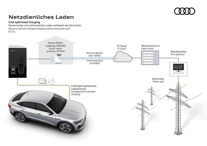 Динамическая и отложенная зарядка Audi e-tron может разгрузить местную электросеть
