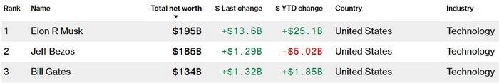Илон Маск обогнал Джеффа Безоса и возглавил рейтинг миллиардеров по данным Bloomberg