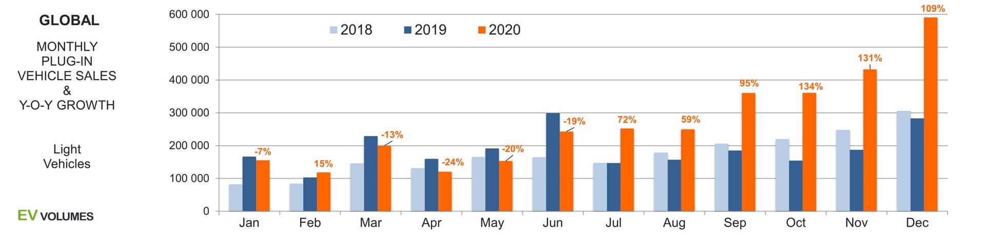 Глобальные ежемесячные продажи электромобилей и плагин-гибридов в 2018-2020 годах